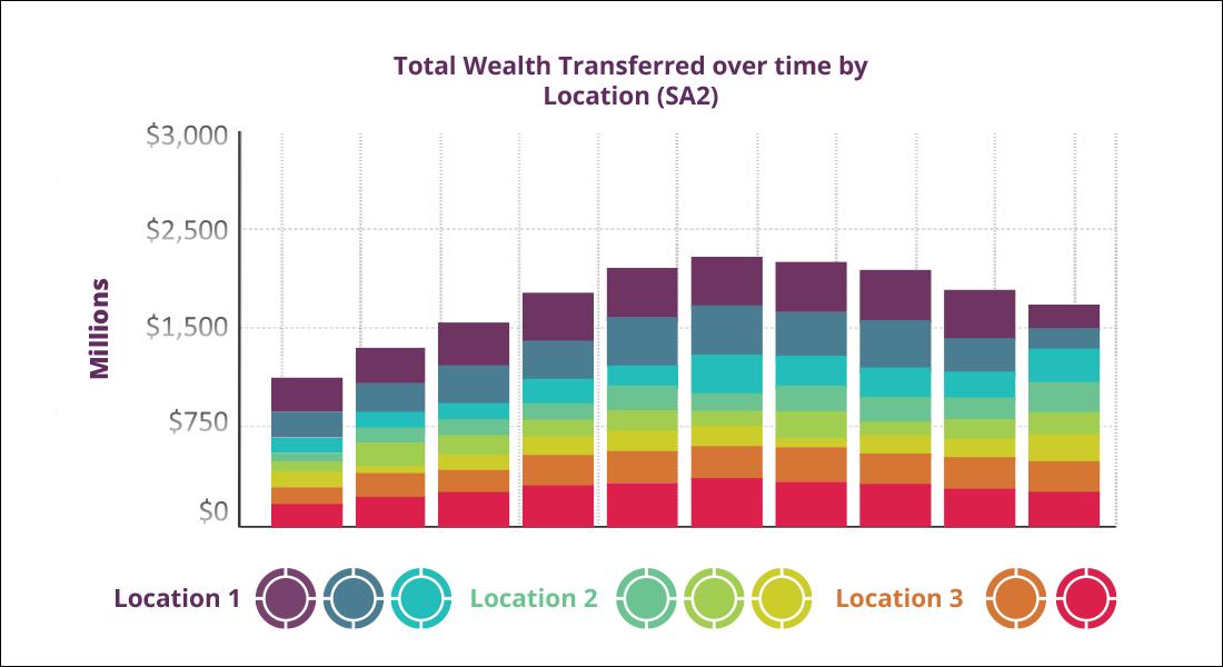 Seer's intergenerational transfer of wealth data set